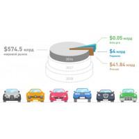 Тенденции рынка автозапчастей
